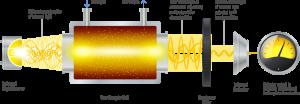 Esquema tecnologia NDIR