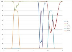Grafico analise de gases com tecnologia NDIR