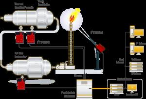 Imagem esquema monitoramento de flare