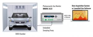 Imagem medidas com analisador de gases 3433 em cabine
