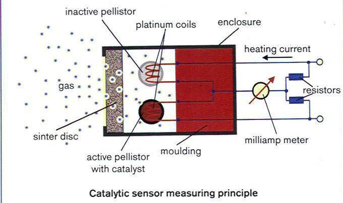 riscos de falhas no sensor dos detectores de gases em contato com venenos e inibidores