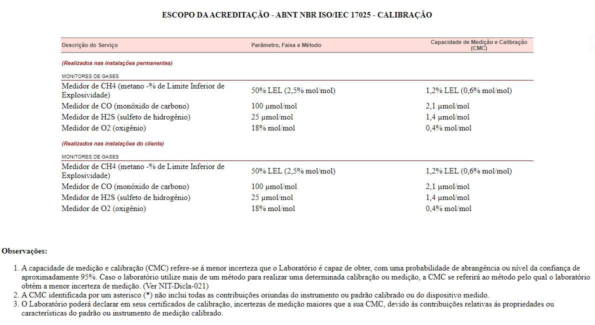 escopo-da-acreditacao-abnt-nbr-iso-iec-17025-calibracao-1